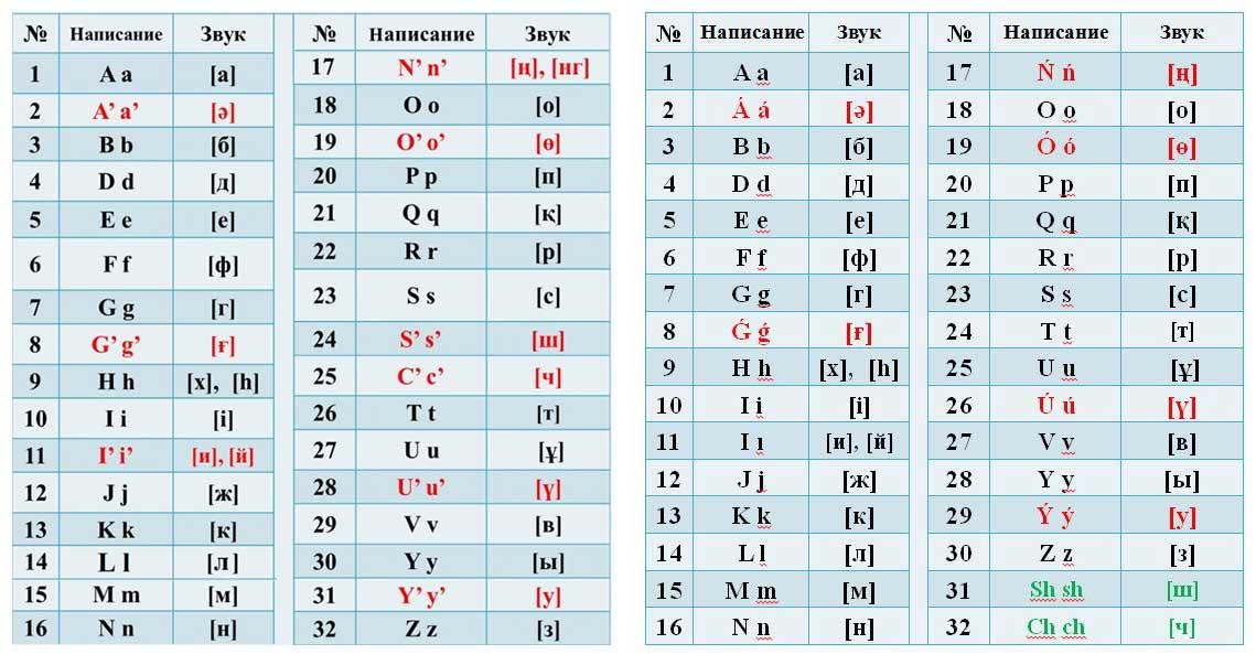 Das im Oktober 2017 vorgeschlagene neue kasachische Alphabet mit Apostrophen (links) und das (vorerst) finale Alphabet aus Februar 2018. © akorda.kz